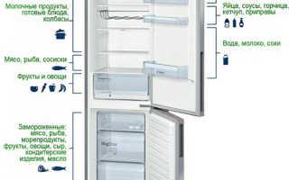 Какая температура должна быть в холодильнике и морозильниках: стандарты и рекомендации